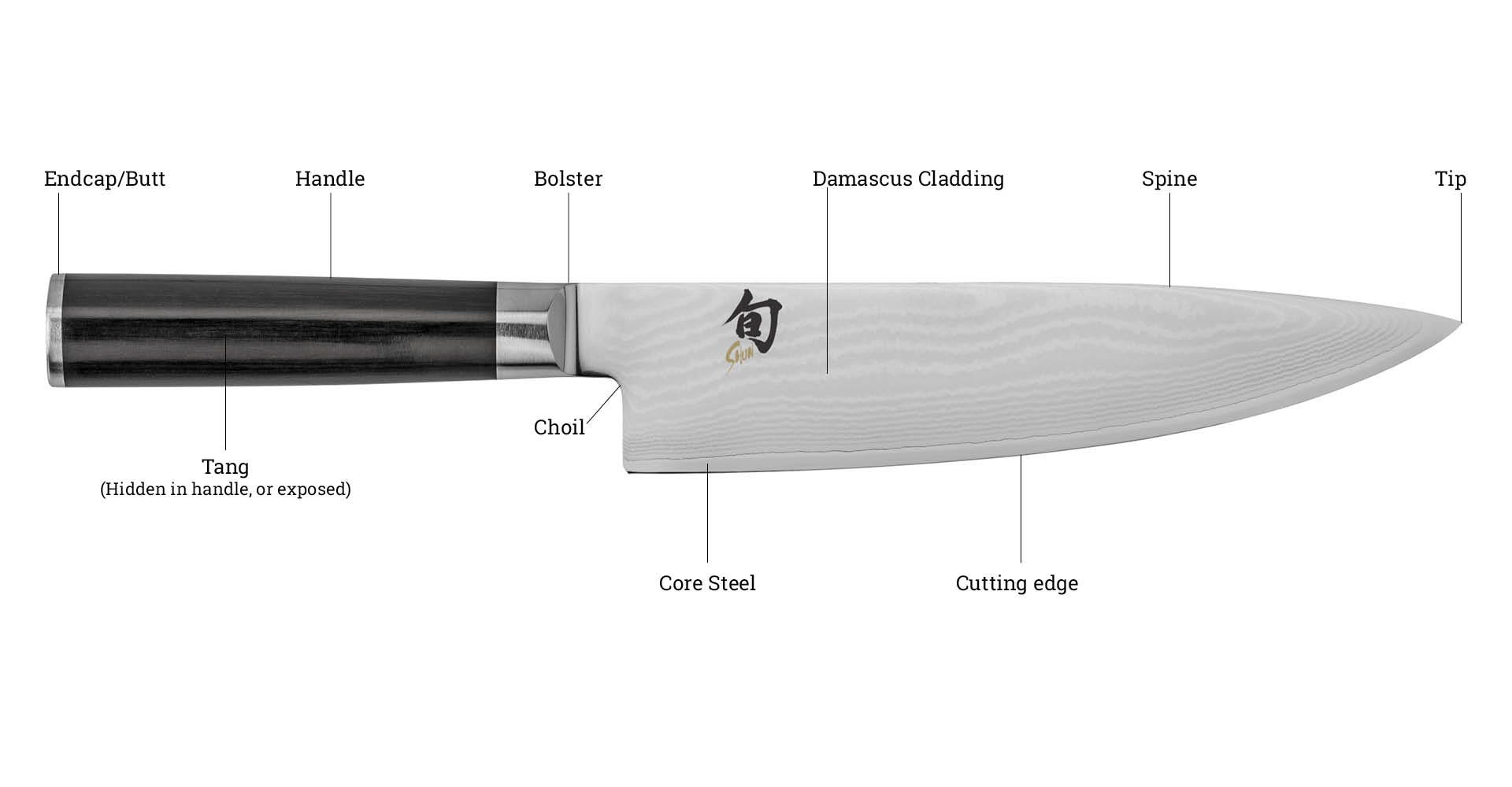 Knife anatomy front diagram